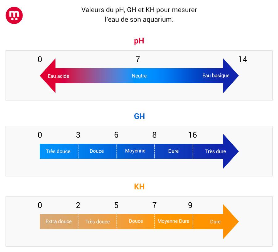 Schéma des valeurs eau aquarium PH KH GH